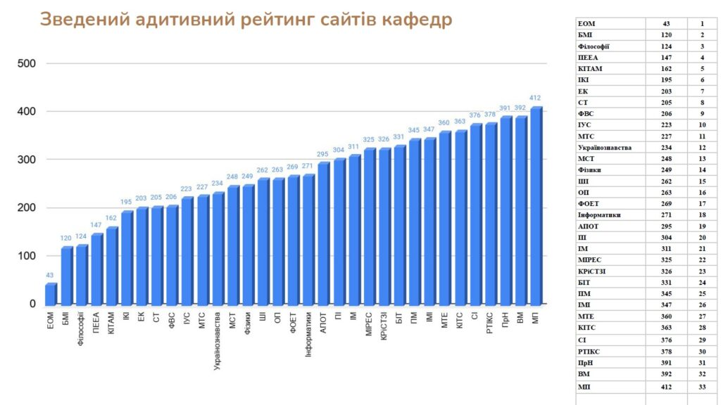 The results of the ranking of the sites of the departments as of December 2020